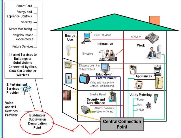 Phenomenal Wiring House With Cat6 Basic Electronics Wiring Diagram Wiring Database Ilarigelartorg